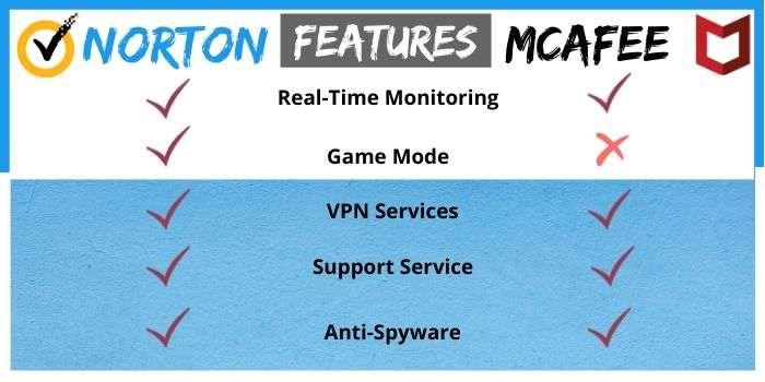 Norton & Mcafee Features