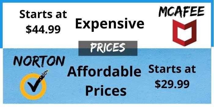 Norton & Mcafee Prices