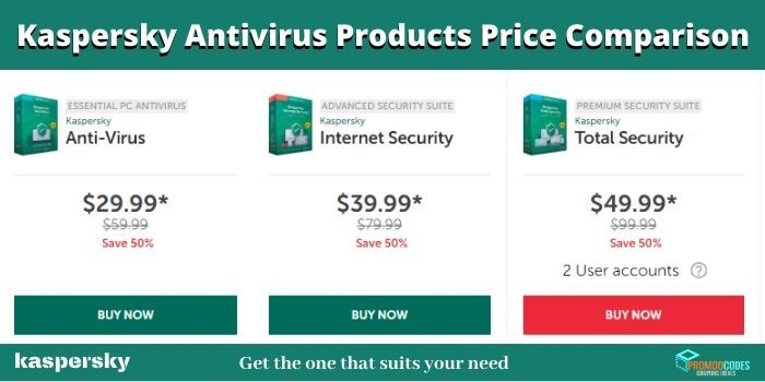 Kaspersky Products Price Comparison
