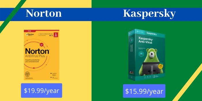 Norton Antivirus vs Kaspersky
