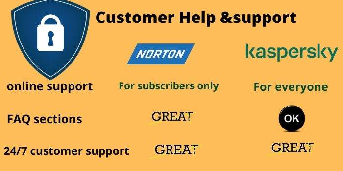 Norton VS Kaspersky Customer Support