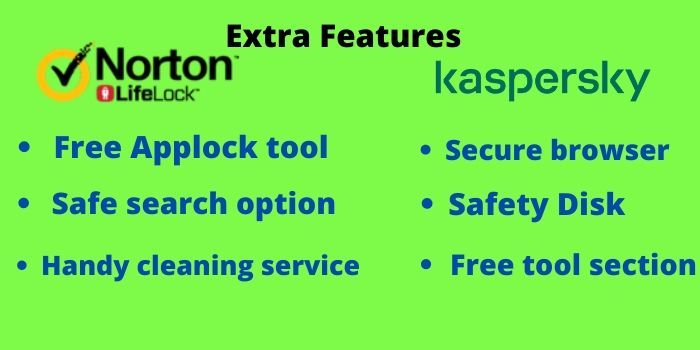 Norton VS kaspersky Extra Features