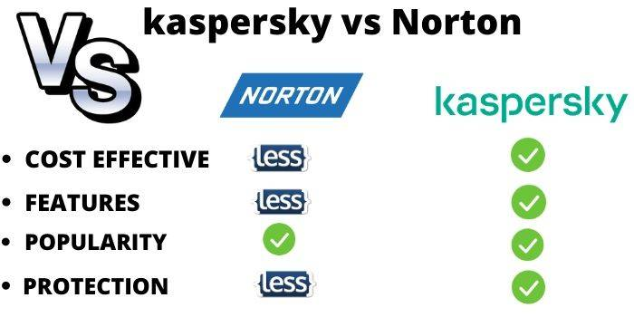 Norton Vs Kaspersky Features