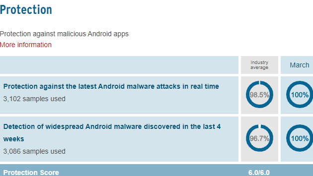 best antvirus software app for android devices